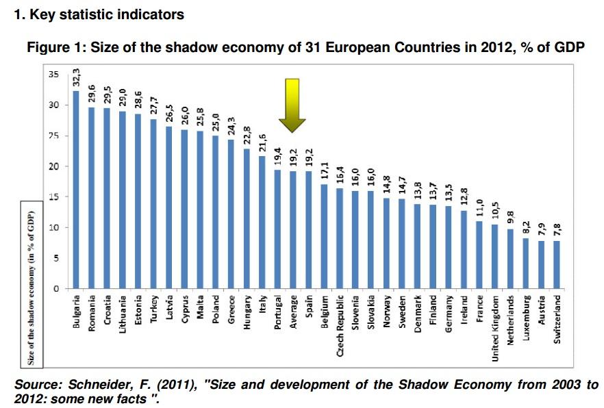 Economia en la sombra en Europa