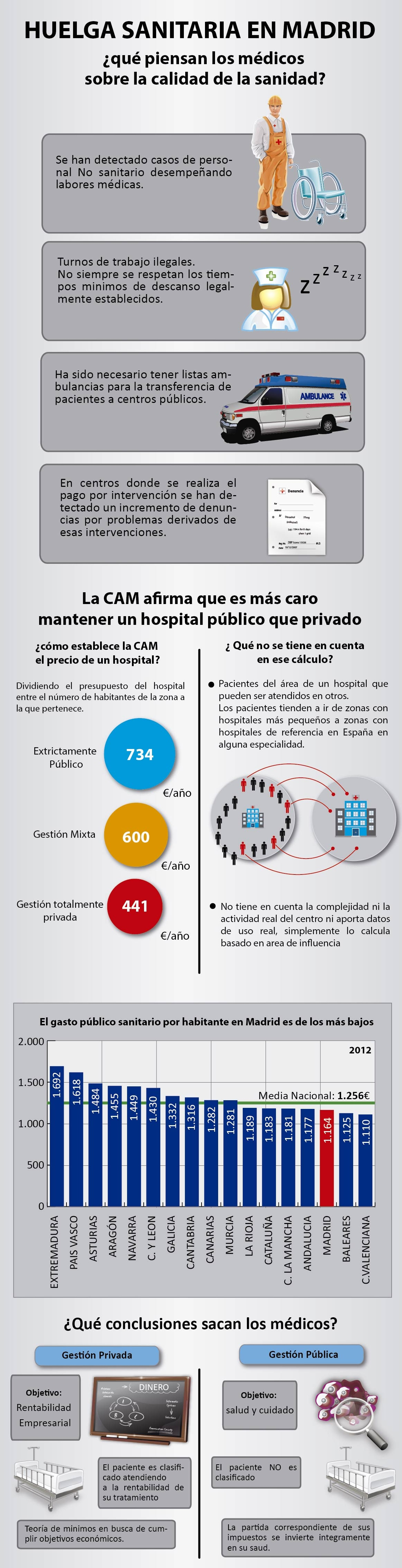 Huelga sanitaria en Madrid (1)