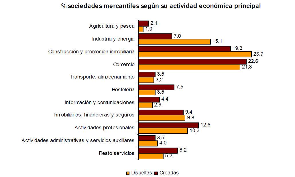 empresascreadas2012