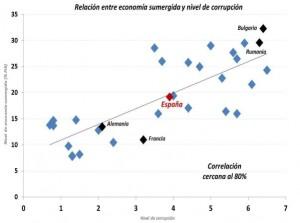 economia sumergida y corrupción