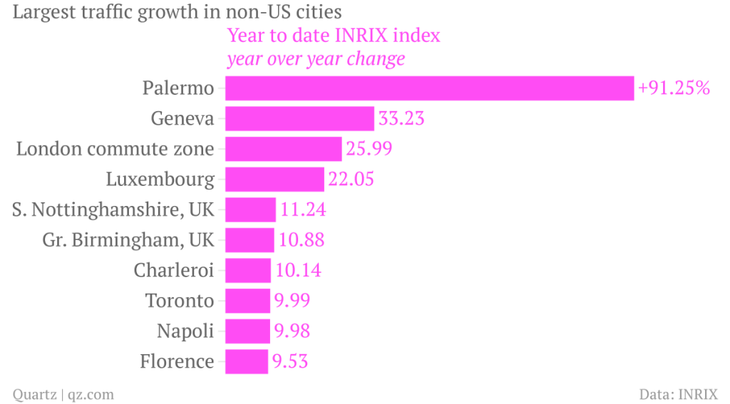 crecimiento tráfico ciudades