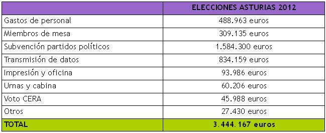 Gasto-elecciones-Asturias_ejemplo