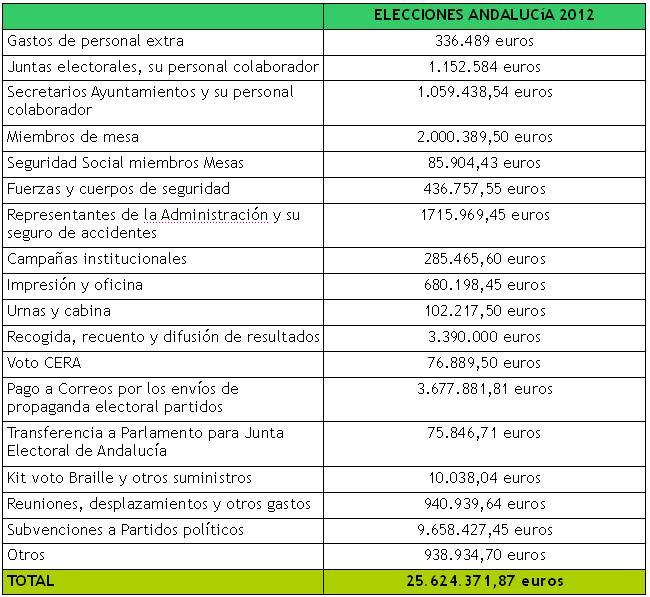 Gastos-elecciones-Andalucia_ejemplo