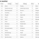 Hashtags_mas_usados_ejemplos