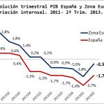 PIB-Espana-Europa