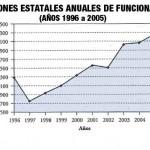 Subvenciones-estatales-anuales_ejemplo hasta 2005