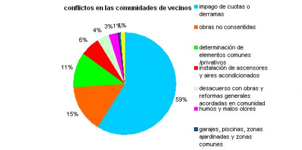 conflictos-comunidad-vecinos-arrenta