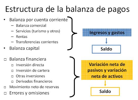 estructura balanza de pagos