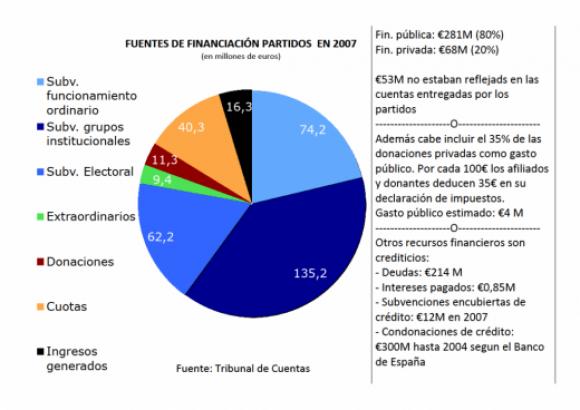 financiación ejemplo 2007
