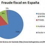 fraude-grafico1