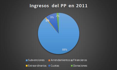 ingresos2011_grafico pp