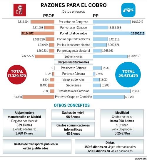 partidos políticos gastos