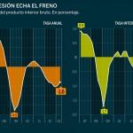 recesión echa el freno