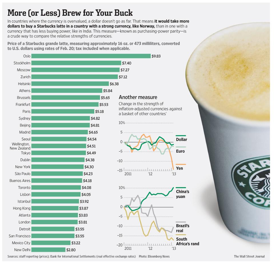 Índice Starbucks