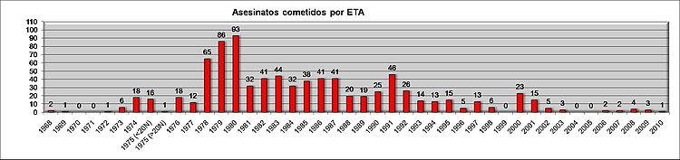 Evolución_asesinatos_cometidos_por_ETA