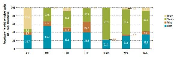 Consumo de alcohol por países según la OMS