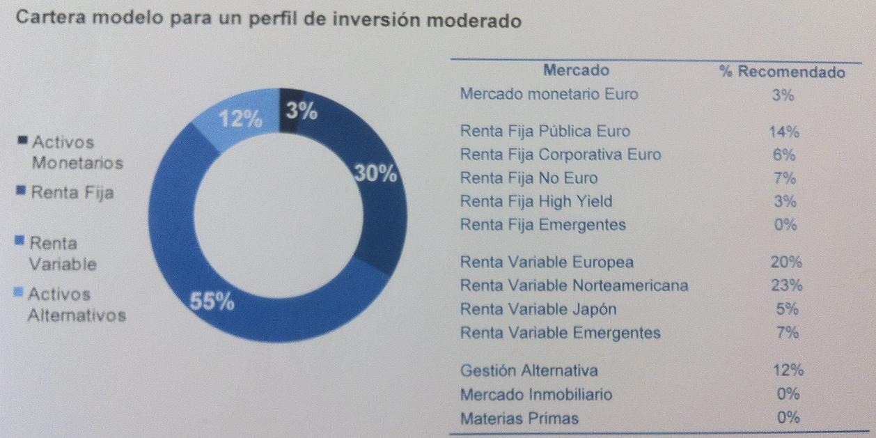 cartera modelo Deutsche Bank 2014