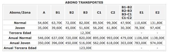 precios transporte madrid