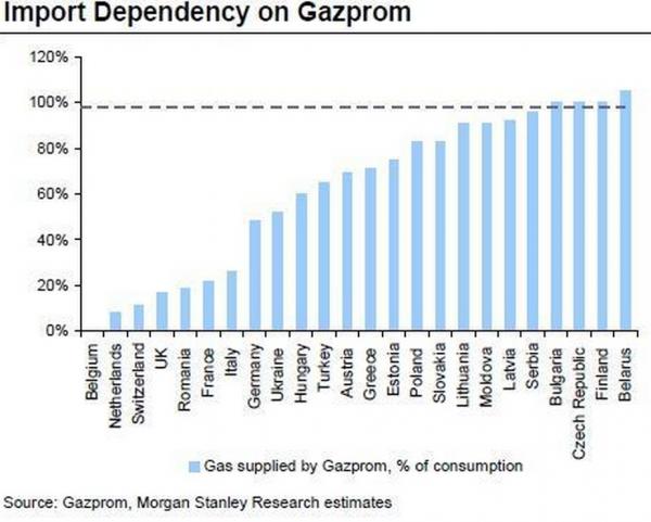 Dependencia Gazpromo