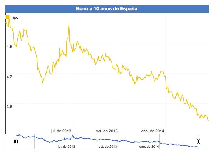 bono español 10 años evolución