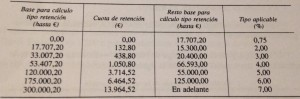 tabla irpf calculo retenciones