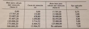 tabla irpf calculo retenciones