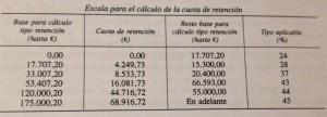 tabla irpf retenciones