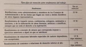 tablas retenciones irpf