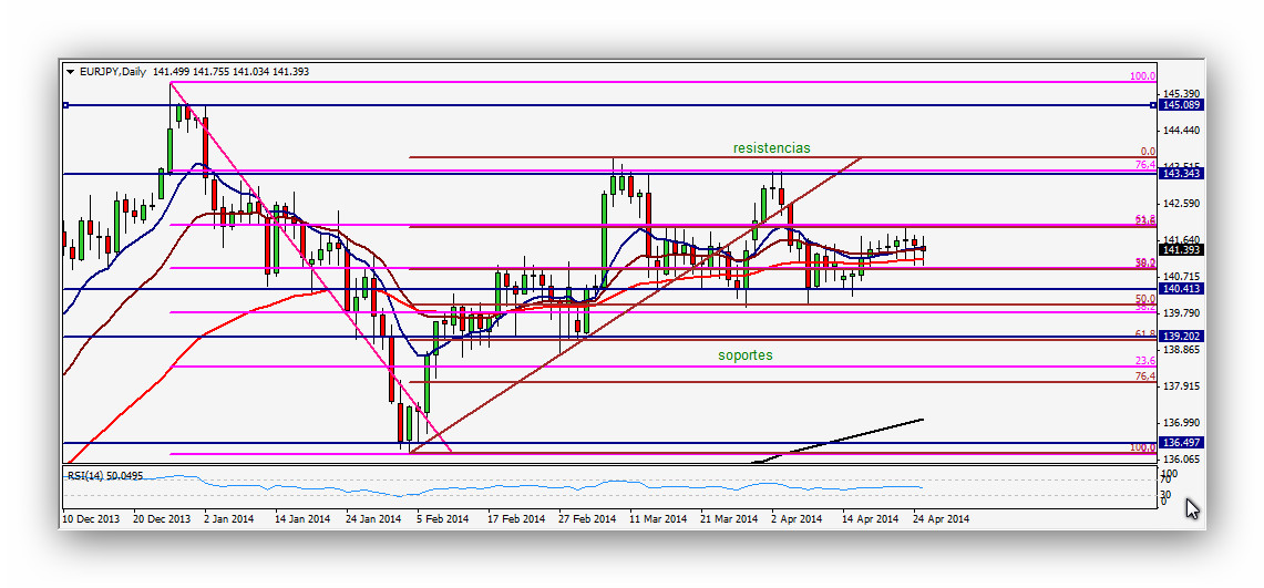CompartirTrading_Post_Day_Trading_2014_04_26_FR_Eur_Jpy_Grafico_Diario