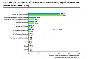 Medios de pago en las compras por internet