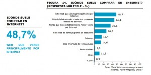 Donde compran los españoles en internet