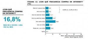 Frecuencia de compra de los españoles por internet