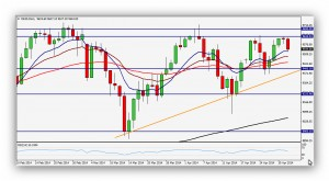 CompartirTrading_Post_Day_Trading_2014_05_02_FR_DAX_Grafico_Diario