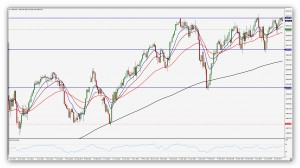 CompartirTrading_Post_Day_Trading_2014_05_02_FR_DowJones_Grafico_Diario