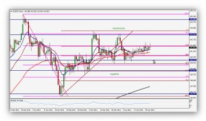 CompartirTrading_Post_Day_Trading_2014_05_02_FR_Euro_Yen_Grafico_Diario