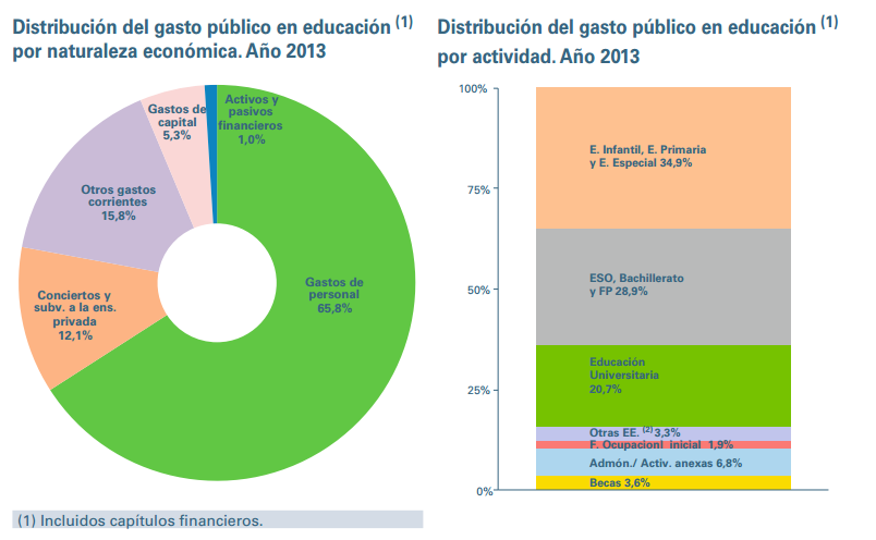 distribucion del gasto publico en educacion