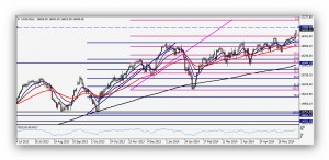 CompartirTrading_Post_Day_Trading_2014_06_06_FR_DowJones_Diario