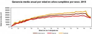 El salario medio en España-brecha salarial
