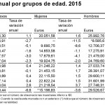 El salario medio en España-edades
