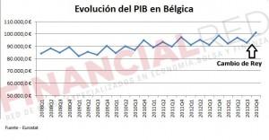 Evolución del PIB de Bégica