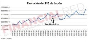 Evolución del PIB en Japón tras el cambio de Rey