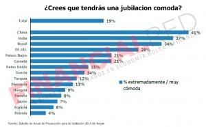 Perspectivas de los españoles para la jubilación