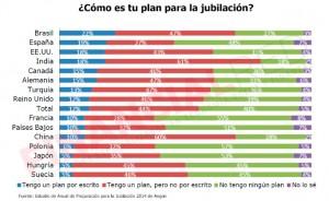 Planes-de-jubilacion-de-los-españoles