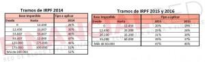 comparativa-tablas-irpf-2014-2015-y2016