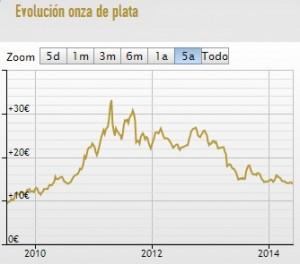 grafico-cotizacion-precio-plata
