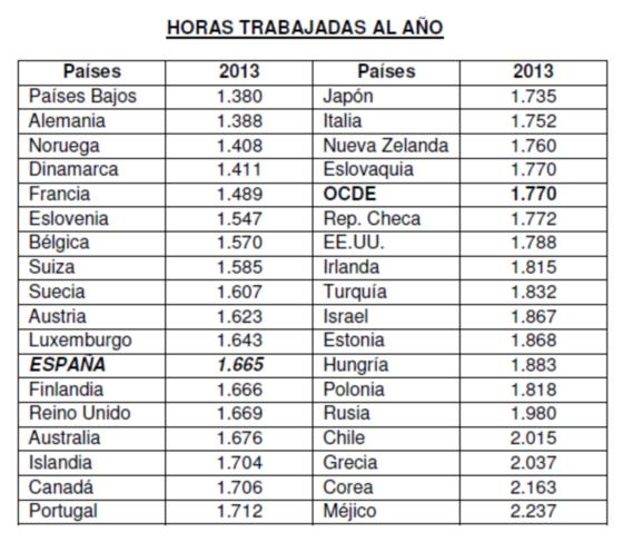 horas trabajadas en España