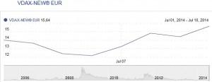 Gráfico de VDAX de las últimas 10 sesiones