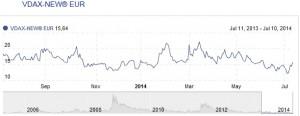 Gráfico de VDAX del último año