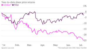 year-to-date-share-price-returns-adidas-nike_chartbuilder