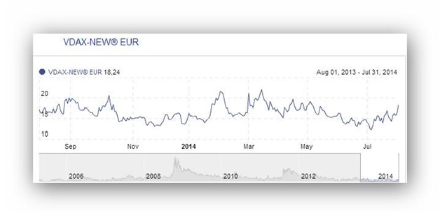 Gráfico de VDAX de 2014